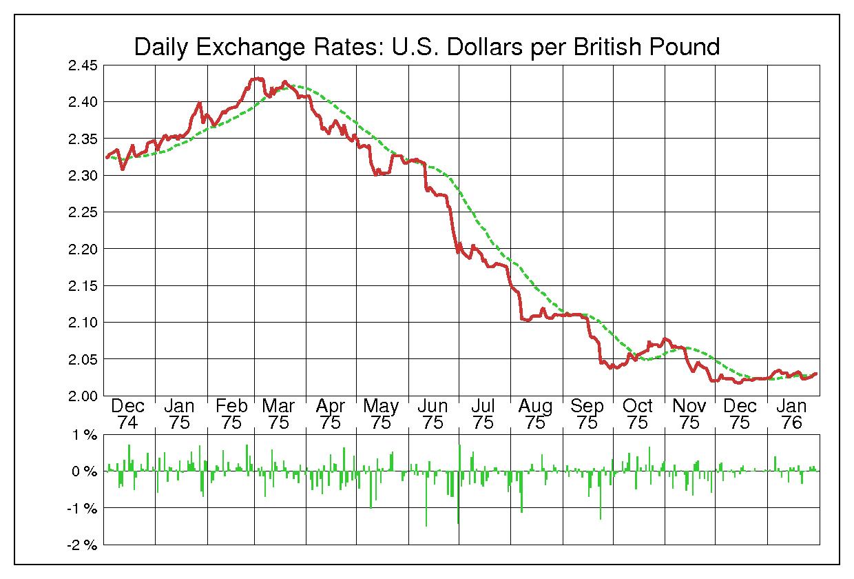 1975年英ポンド/米ドルの為替チャート