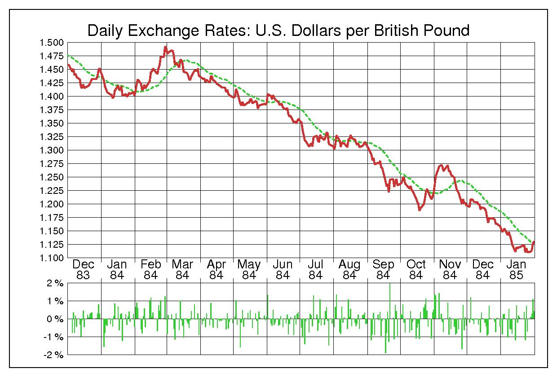 1984年英ポンド/米ドルの為替チャート