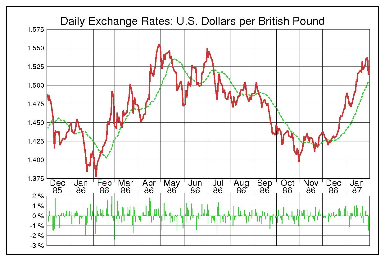 1986年英ポンド/米ドルの為替チャート
