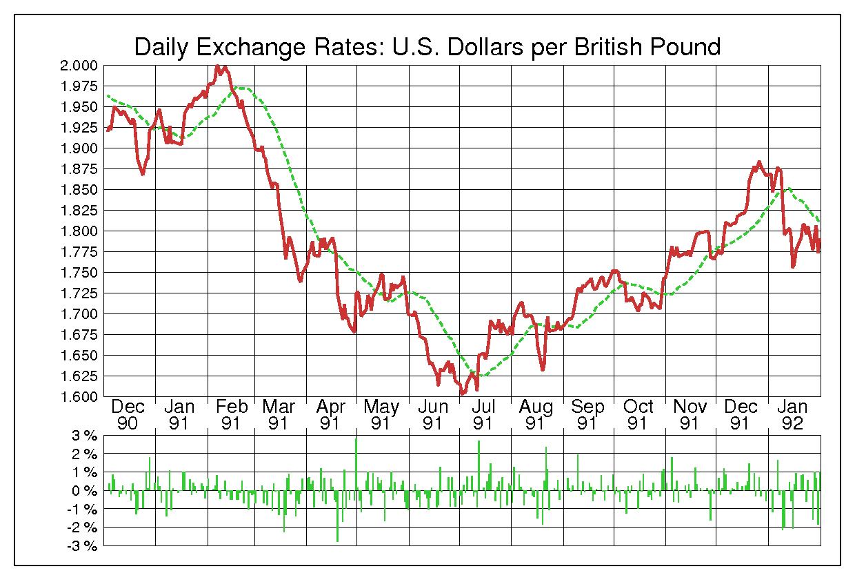 1991年英ポンド/米ドルの為替チャート
