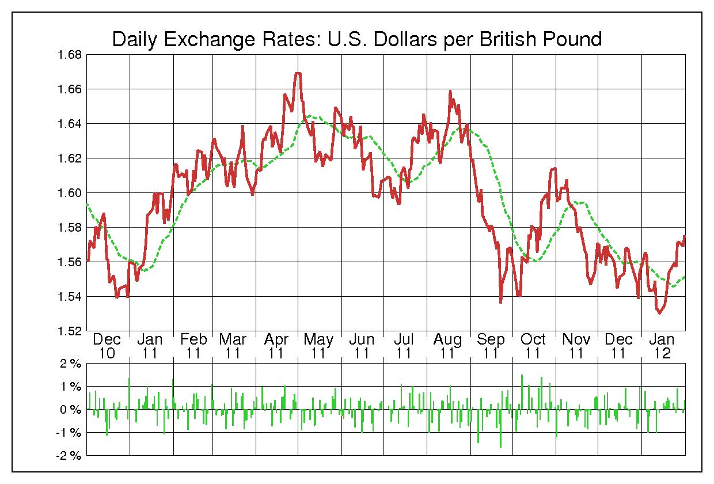 2011年英ポンド/米ドルの為替チャート